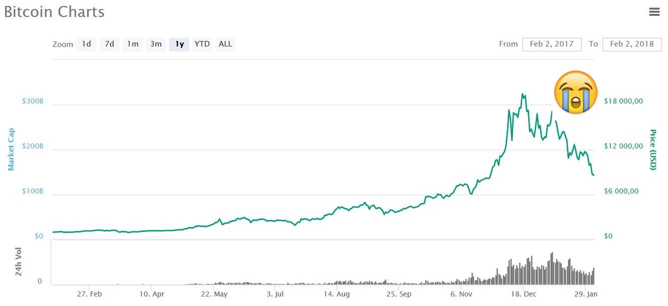 """Selon """"Le loup de Wall Street"""" le Bitcoin va atteindre 50k avant de s'écrouler"""