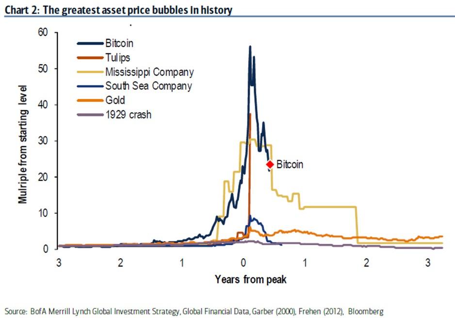 La bulle Bitcoin serait en train d'exploser selon Bank of America