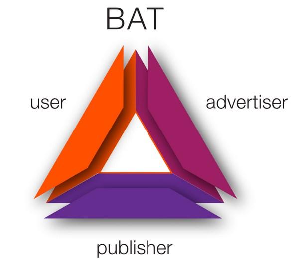 Brave : Le navigateur web blockchain attire le groupe Dow Jones Media