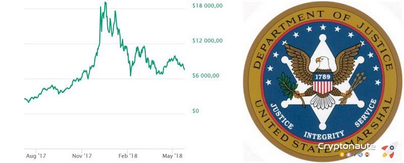 USA : La justice enquête sur de possibles manipulations du cours du bitcoin