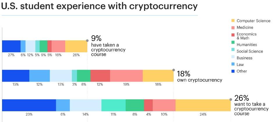 Étude Coinbase : 18% des étudiants américains détiennent des crypto-monnaies