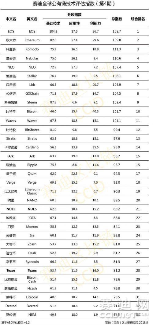 EOS toujours en tête dans le classement blockchain de la Chine (août 2018)