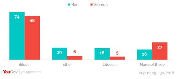 USA : 44% des millennials pensent que la crypto-monnaie sera adoptée