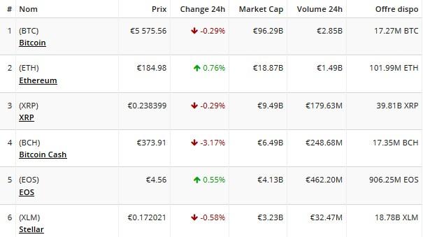 combien investir dans le bitcoin maintenant