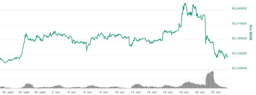 Trade.io : Près de 8 millions de dollars volés en Trade Token (TIO)