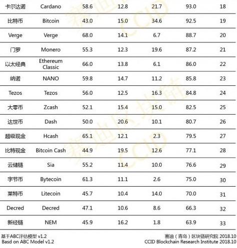 EOS et Ethereum ouvrent (de nouveau) le classement blockchain de la Chine