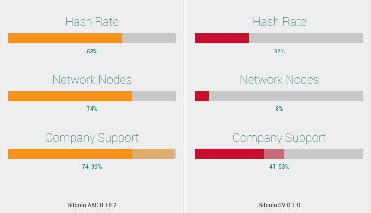 Hard fork BCH : Bitcoin Cash ABC domine la guerre du hash