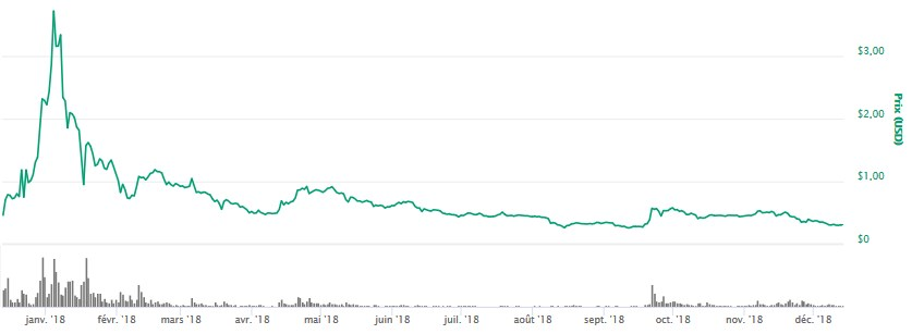 Le CTO de Ripple pense que l'adoption des crypto-monnaies prendra encore du temps