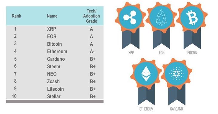 Weiss Ratings classe les cryptomonnaies selon l'adoption et la technologie