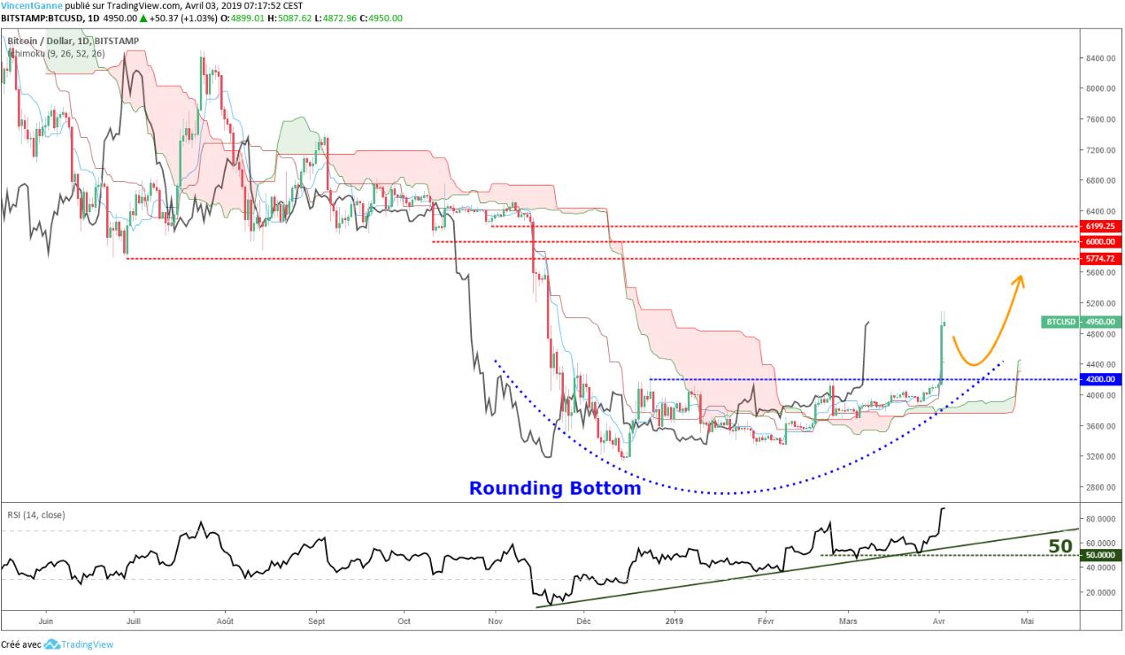 Bitcoin : Détail des cibles théoriques haussières du dépassement impulsif des 4200$