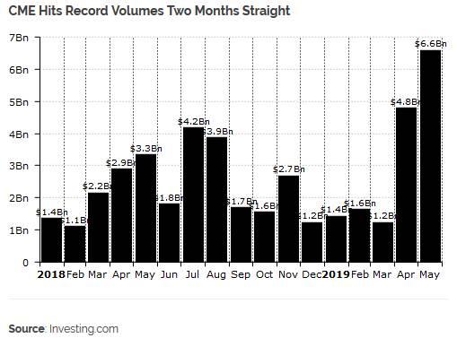 Bitcoin : Le marché des contrats à terme enregistre des volumes records