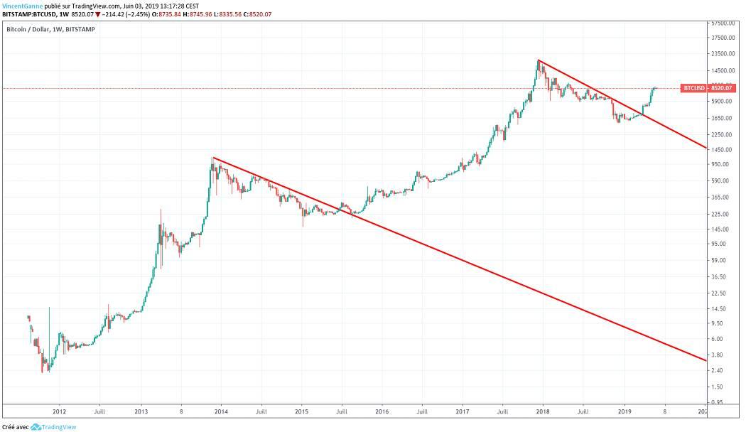 Bitcoin : 7000$/7600$, bonne zone technique d'accumulation