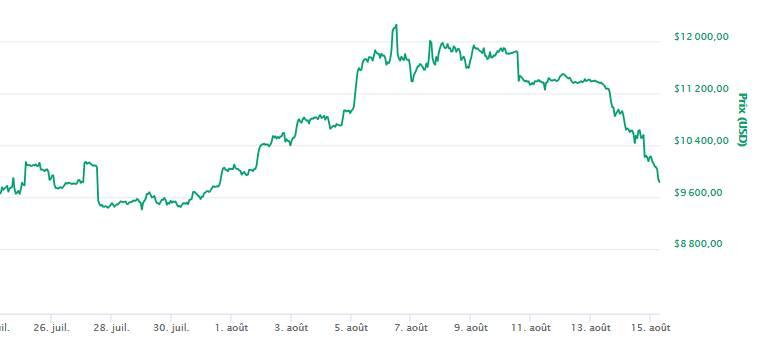 Bitcoin poursuit sa chute et passe sous les 10 000$