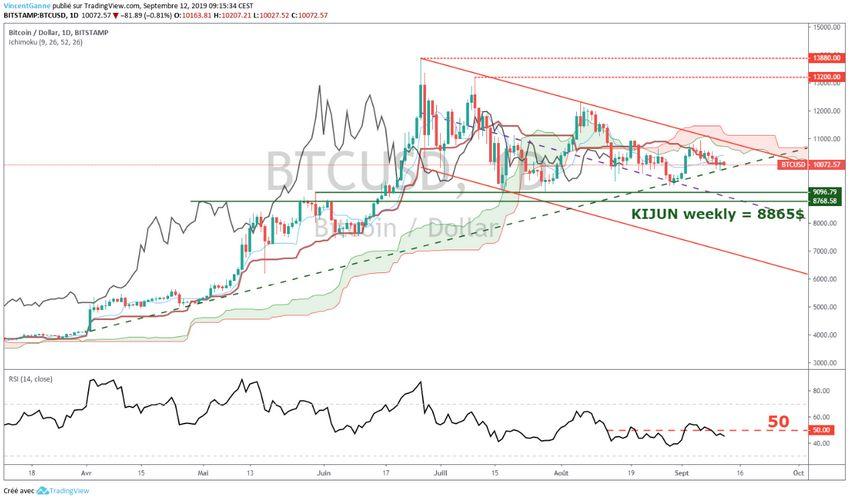 Bitcoin : Perspectives Techniques de fin d'année