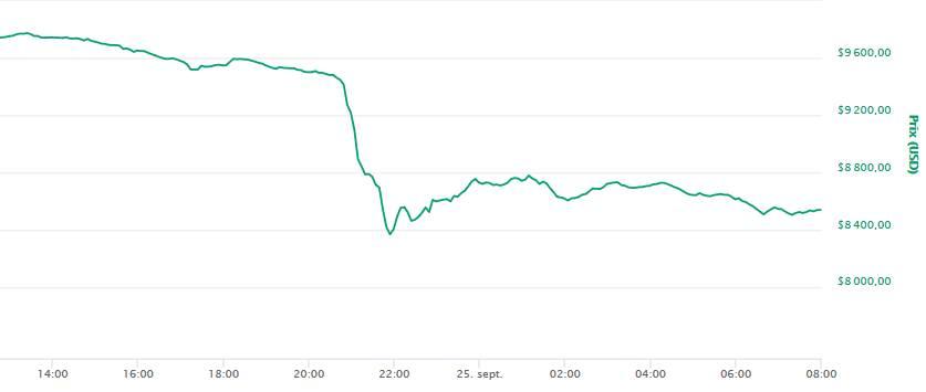 Bitcoin et l'ensemble du marché crypto en fort repli