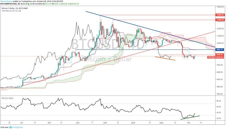 Bitcoin: Quelle condition pour envisager un rebond technique?