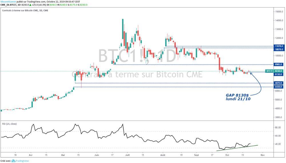 BTC : Le message technique du contrat future Bitcoin au Chicago Mercantile Exchange (CME)