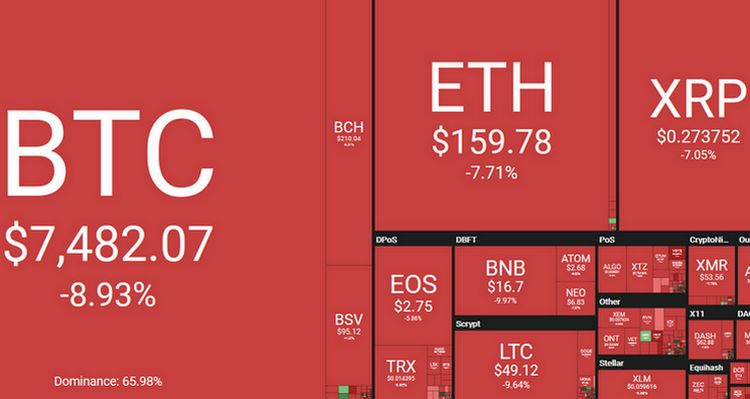 Le cours du Bitcoin (BTC) décroche et tombe sous les 7600$
