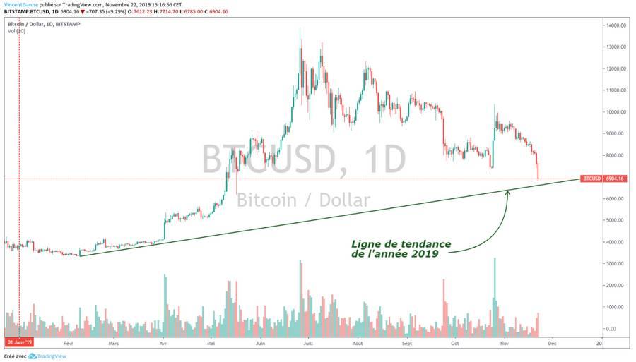 Bitcoin (BTC) : la chute a emporté tous les supports techniques. Enfin presque.