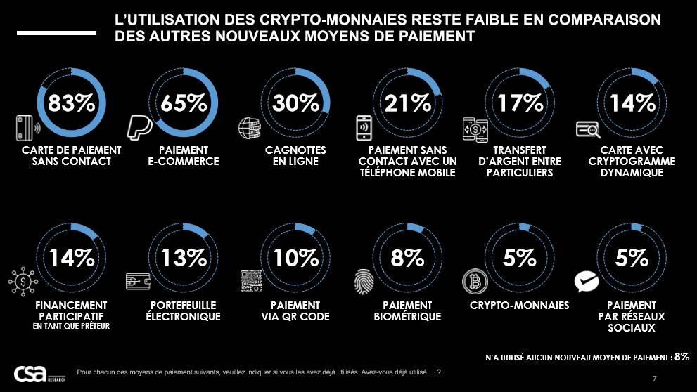 Les Français et la crypto-monnaie en tant que moyen de paiement