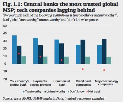 OMFIF : les banques centrales plus fiables que les émetteurs de monnaies numériques concurrents