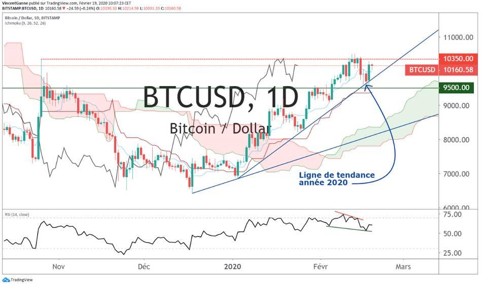 Bitcoin (BTC) : point d'étape sur la structure de la tendance immédiate et sur le volume