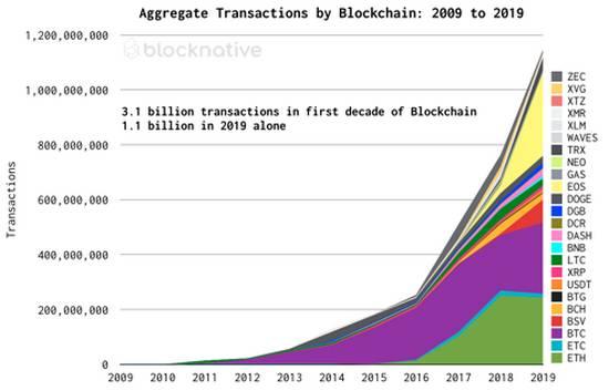 Plus de 3 milliards de transactions Bitcoin et Crypto réalisées en 10 ans