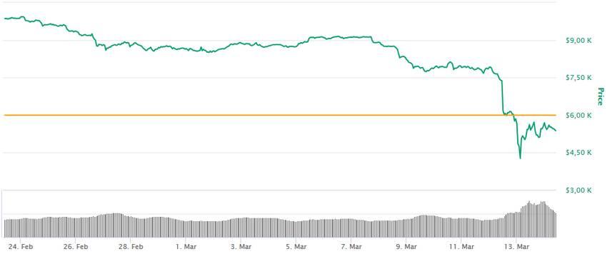 Bitcoin : la situation se complique pour les mineurs