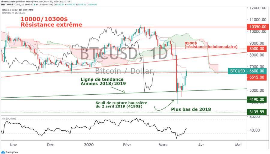 Bitcoin (BTC) : le niveau de la volatilité retombe, cadre propice au rebond technique