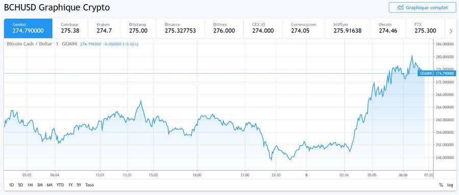 Le halving de Bitcoin Cash aura lieu ce soir