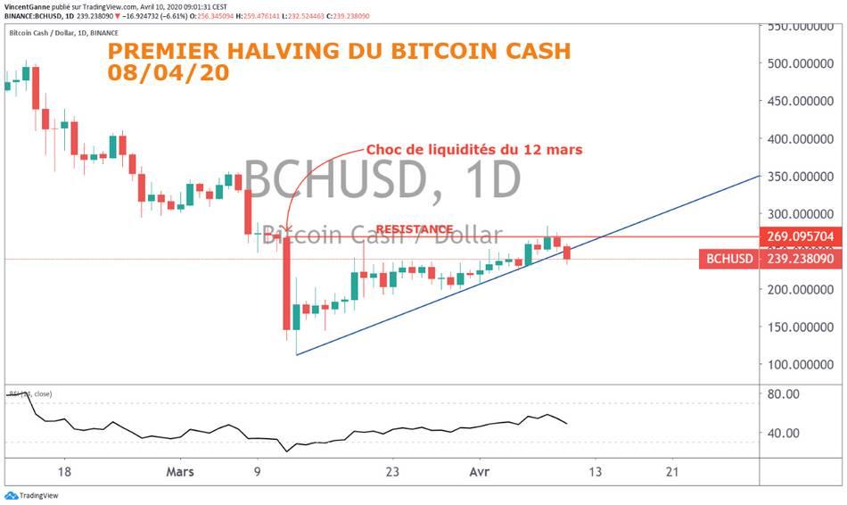 BTC/USD: halving du Bitcoin cash et vendredi saint déclenchent une consolidation