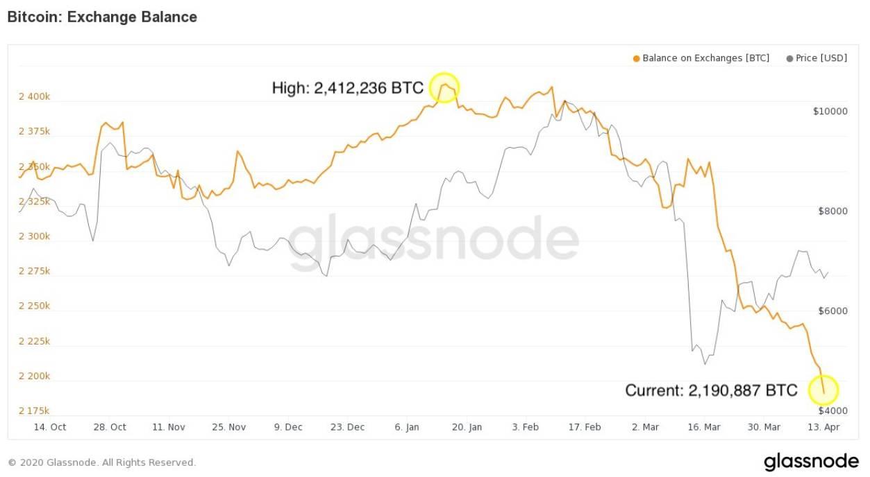 Halving Bitcoin : les investisseurs conservent leurs tokens, selon glassnode