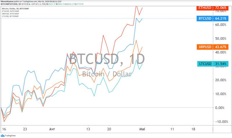 BTC: 10K$ sur le cours du Bitcoin en amont du halving?