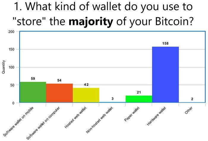 Comment les bitcoiners conservent-ils leurs clés privées ?