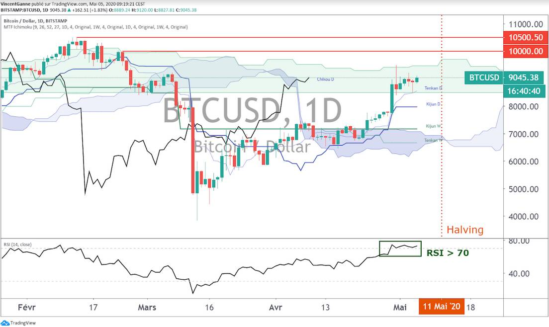 Bitcoin (BTC) : à J-6 du troisième halving, 8500$ est le nouveau premier support
