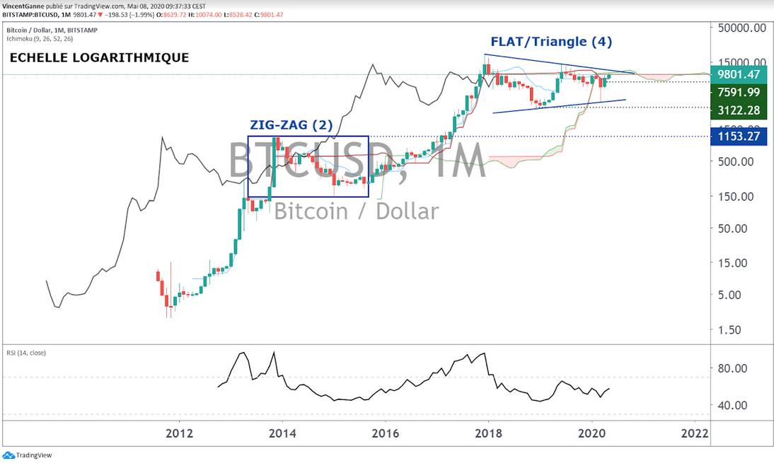 Bitcoin : objectif technique des 10K$ atteint! Bien… et maintenant?