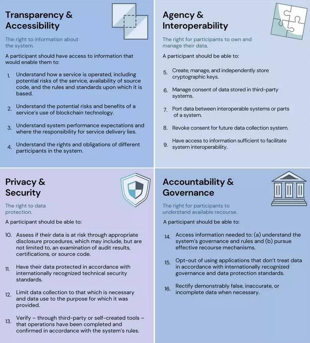 Le WEF élabore une « charte des droits pour la blockchain »
