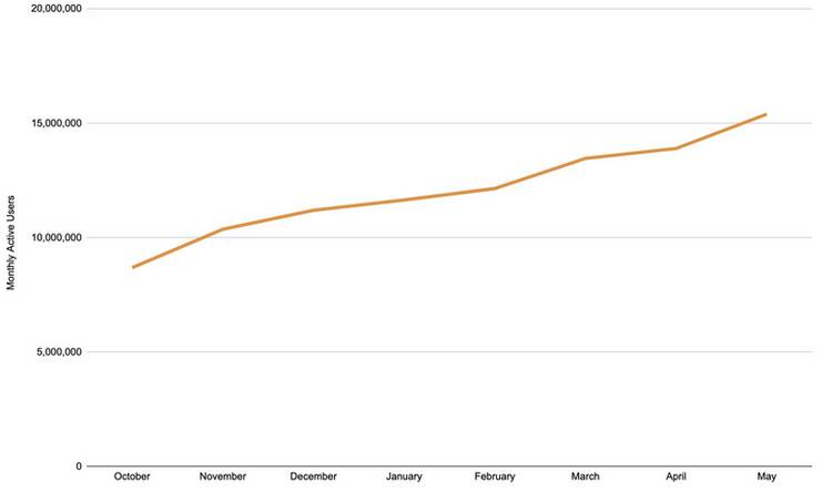 Brave dépasse les 15 millions d'utilisateurs actifs mensuels