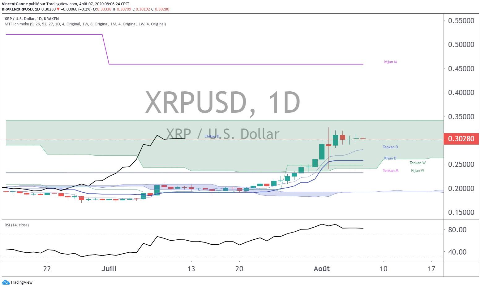 Point d'étape technique Bitcoin et focus XRP