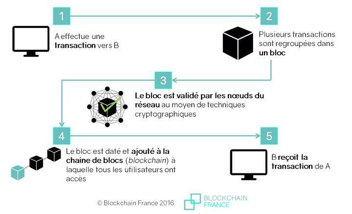 Comment fonctionne le minage Bitcoin?