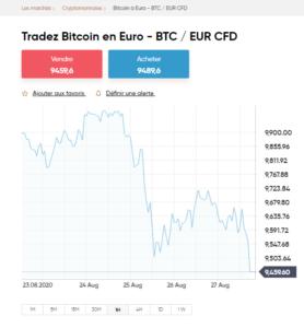 investir dans lachat de bitcoins