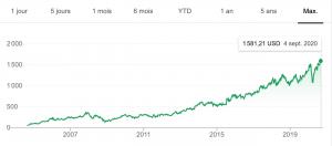 Cotation et cours de l'action Google (GOOG)