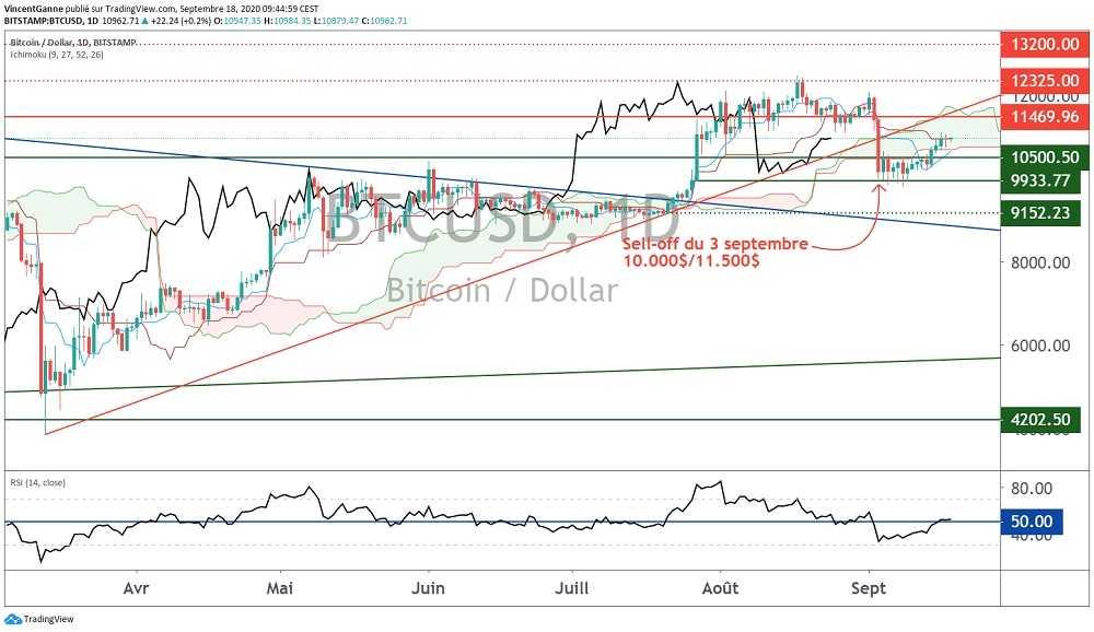 Bitcoin (BTC) : cadrage technique objectif pour l'immédiat du BTC