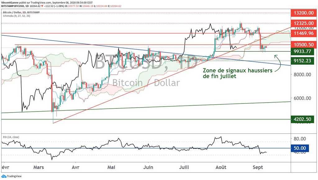 Bitcoin (BTC) : situation technique incertaine entre 9600$ et 10500$ en attendant le Nasdaq
