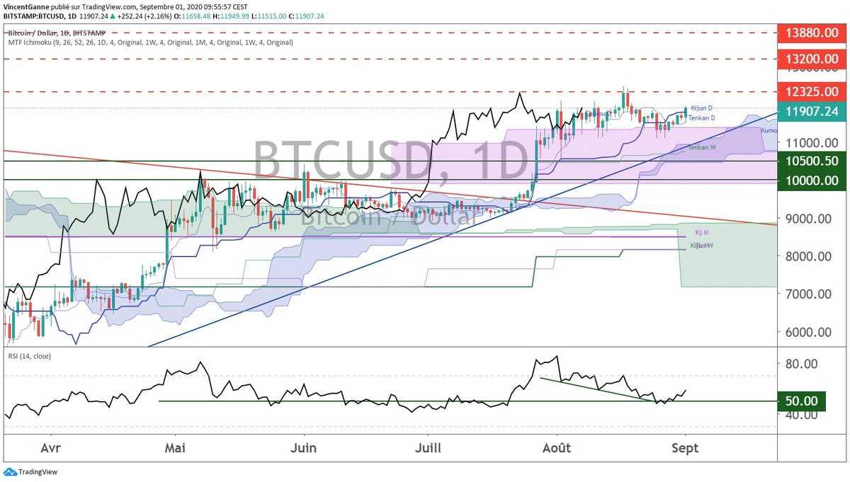 Bitcoin (BTC) : sur le chemin des 13.000$
