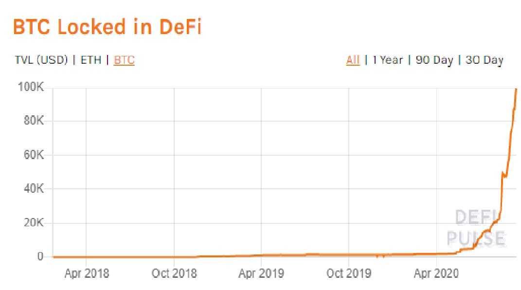 Plus d'1 milliard de $ en Bitcoin investis dans la DeFi
