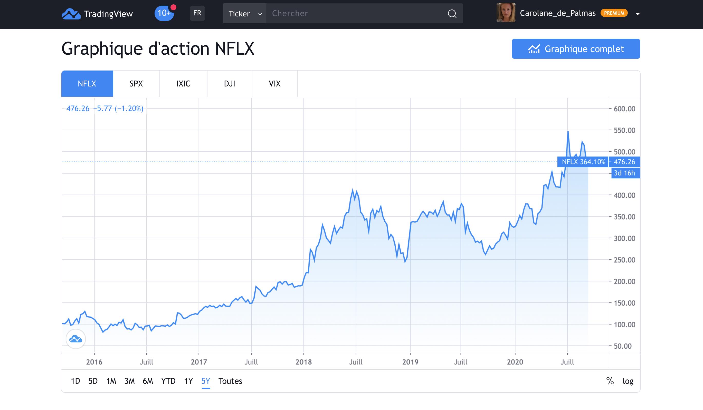 Faut-il acheter l'Action Netflix ?