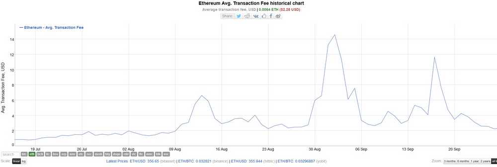 Les frais de transaction Ethereum de retour à un niveau supportable