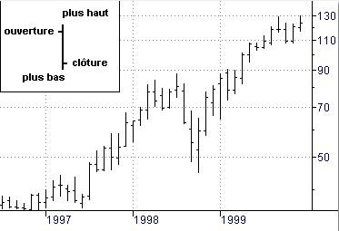 Apprendre à lire les graphiques : graphique en bar chart