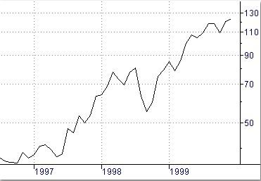 Apprendre à lire les graphiques : graphique en courbe continue